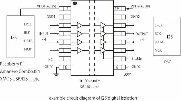 Digital Isolation Circuit