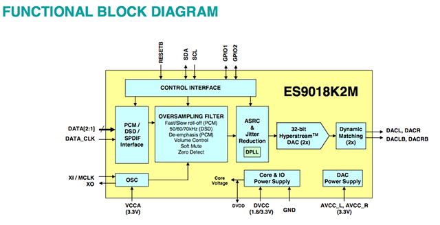 ES9018K2M Block Diagram