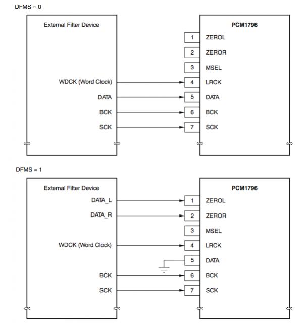 Connection Diagram for External Digital Filter