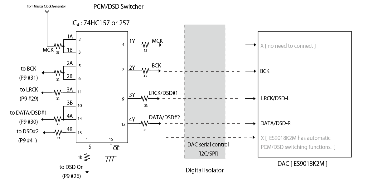 PCM-DSD Switcher