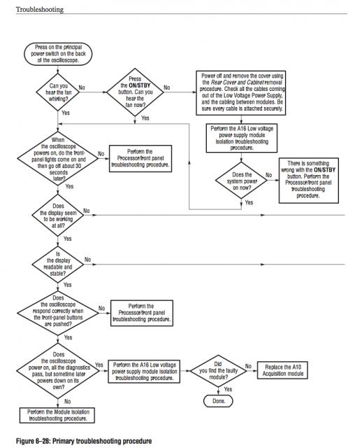 Trable-shooting Procedures