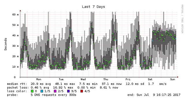 Google DNS Week