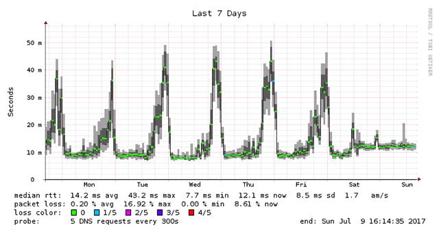 OCN DNS-Week