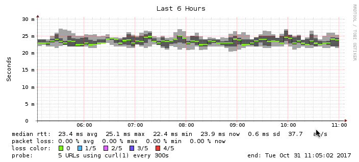 Another VPS's HTTP Latency