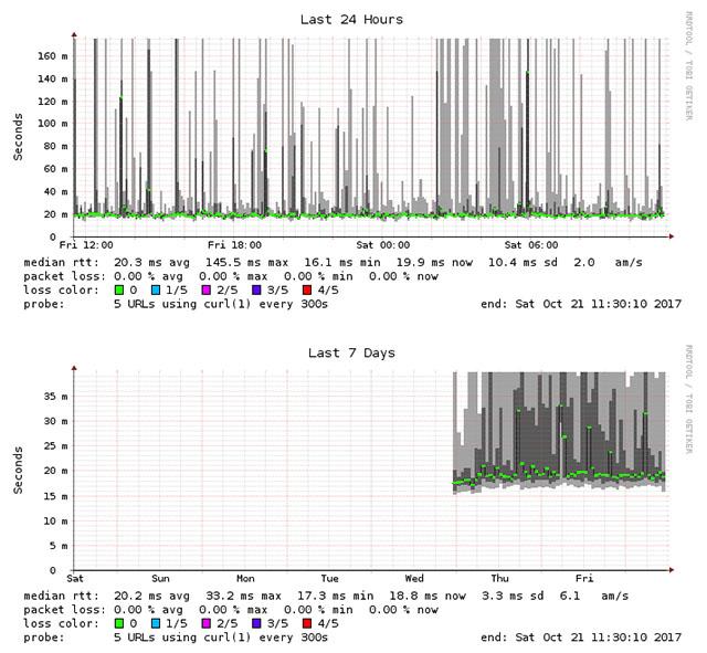 Sakura VPS HTTP Latency