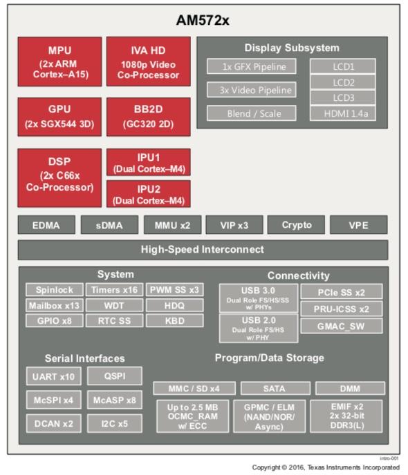 AM572x Block Diagram