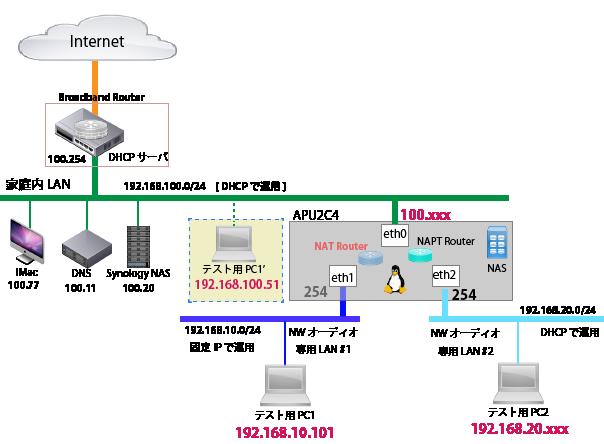 APU2C4 Audio Router NAPT