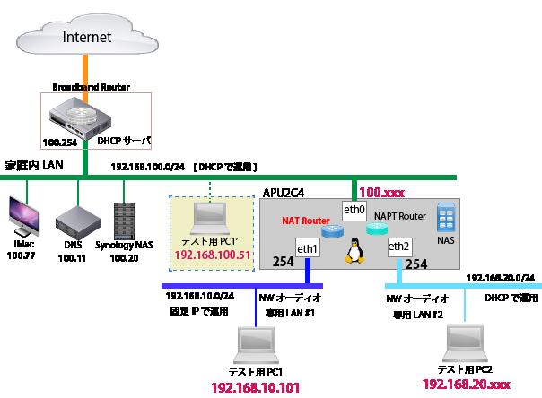 APU2C4-Audio-Router-NAT