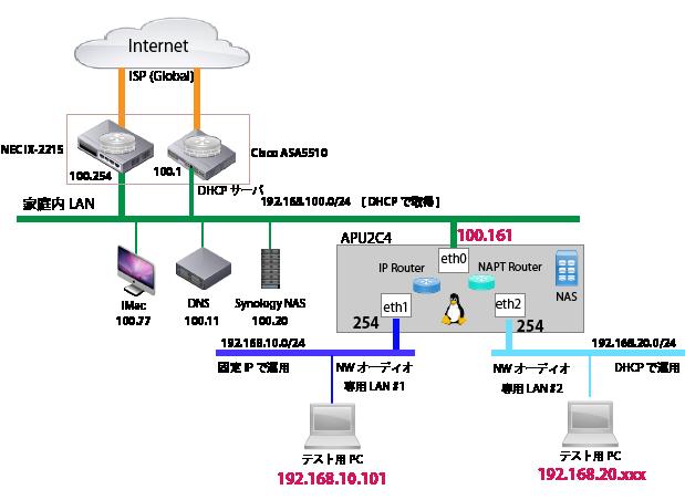 APU2C4-Audio-Router-Test-Environment