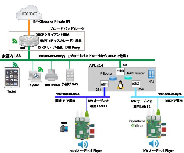 APU2C4 Audio Server and Router