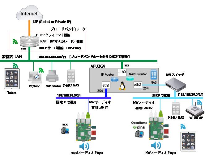 APU2C4 Media Network Router