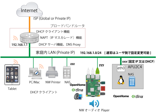 A simple Home Network Configuration