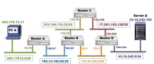 IP Routing Mechanism