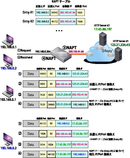NAPT Mechanism