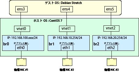 KVM-Bridge-Network