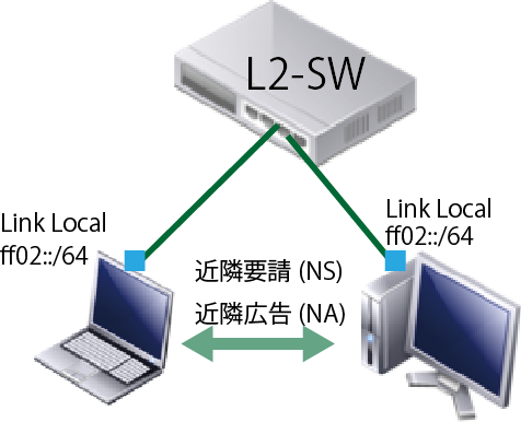 Direct IPv6 Link