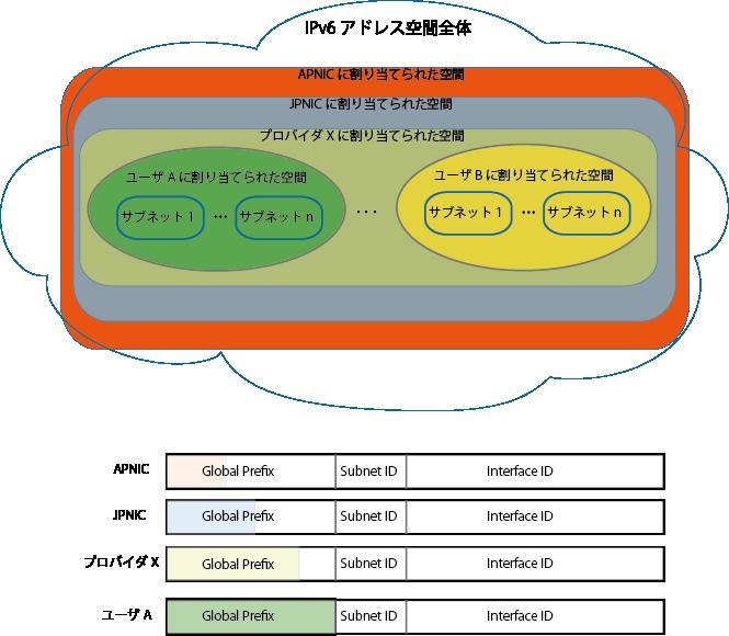 IPv6 Address Assinment