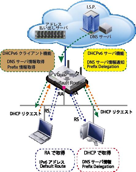 IPv6 Address Obtainning