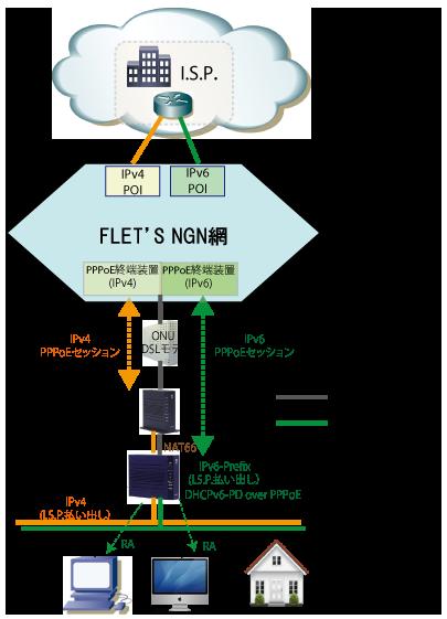 PPPoE FLET'S NGN Tunnel Method