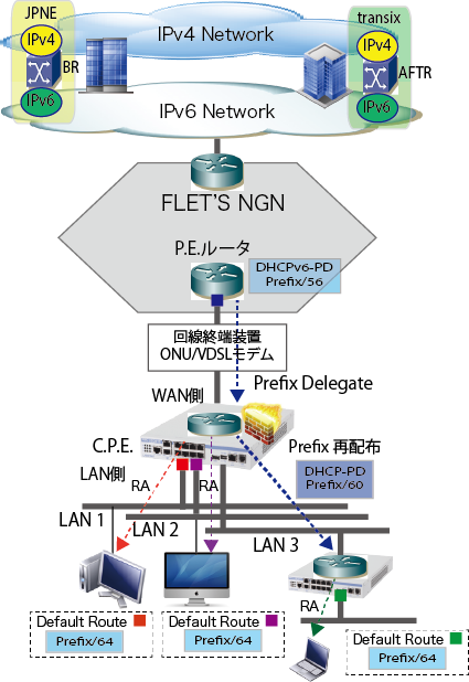 IPoE-NGN-DHCPv6-PD-Redistribution