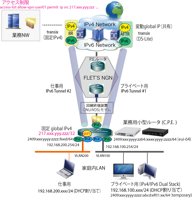 Transix Dual Home  NW with VLAN