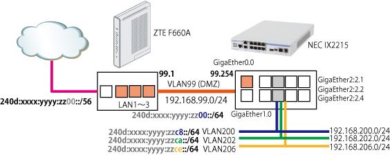 Nuro IPv6 Segmentation